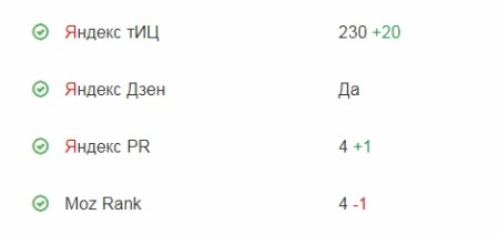 Анализ сайта - наличие сайта в Яндекс Дзен